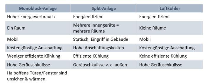 Vergleichende Tabelle